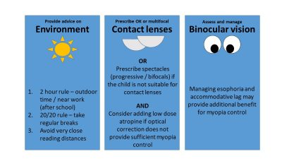 Three clinical pillars for myopia management